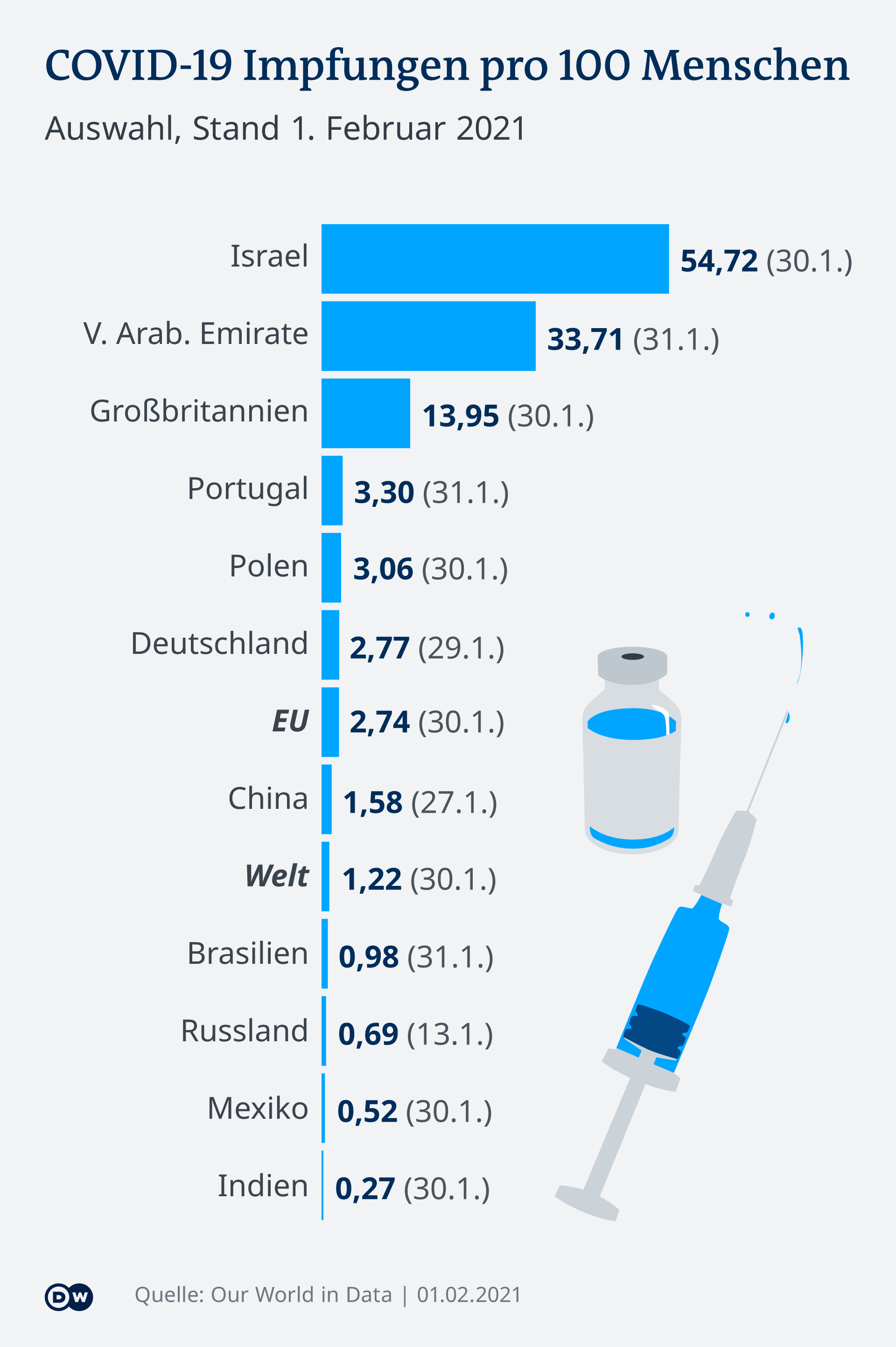 Infografik COVID-19 Impfungen pro 100 Menschen 1.2.2021 DE